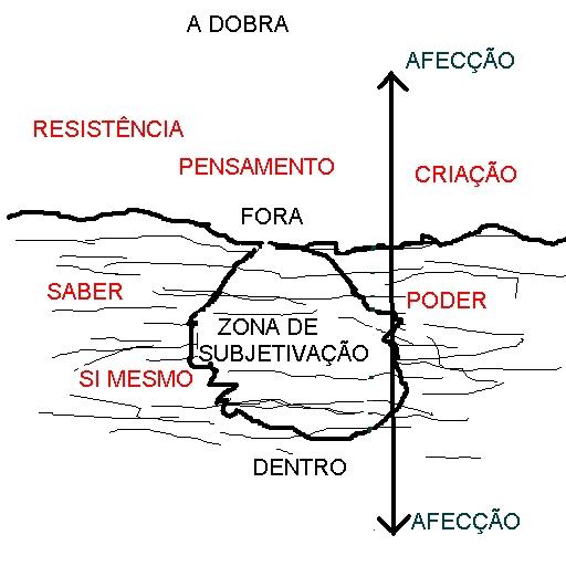 A-DOBRA subjetividade